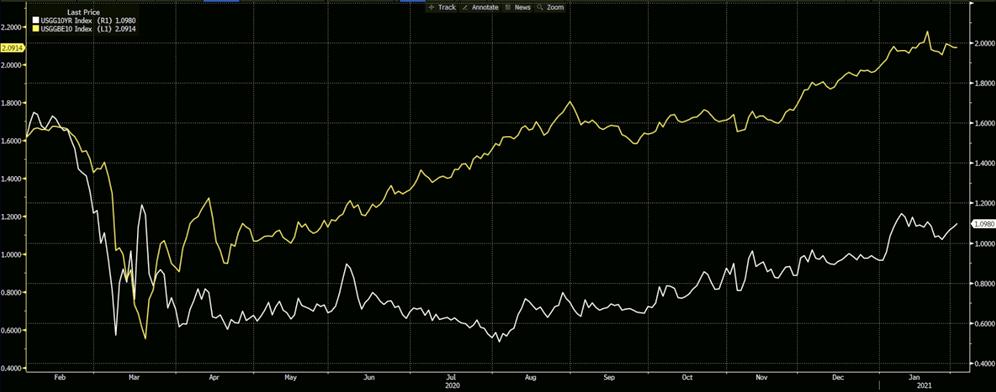 10-year Bonds, 10-year Breakeven