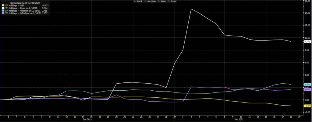 Gold-Silver-Platinum-Palladium ETF Holdings, Percentage Increase - Daily Chart - YTD