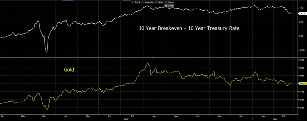 10-year Breakeven and 10-Year Treasury Rate difference, XAUUSD
