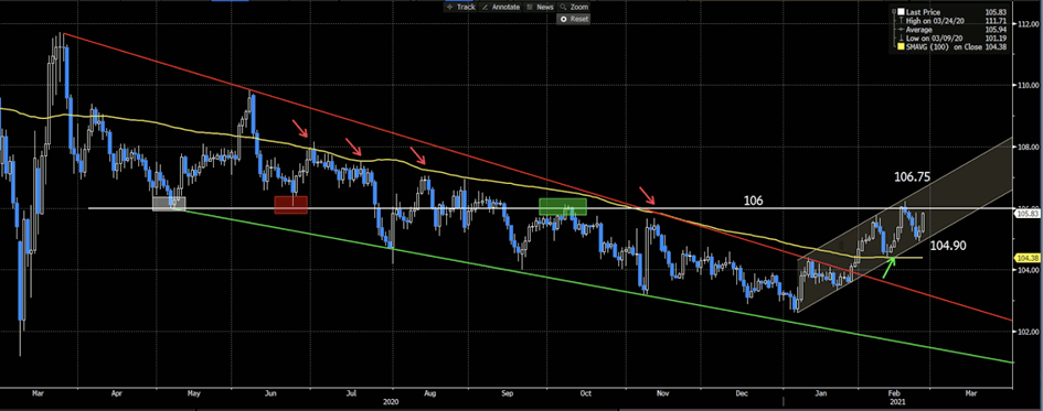 USDJPY Daily Chart, 100-day Moving Average