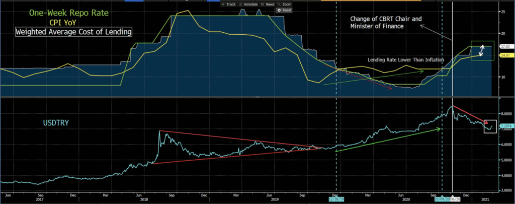 CBRT One-Week Repo Rate, Inflation and USDTRY