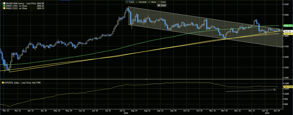 XAUUSD Daily Chart and 144-233-day Moving Averages, Total ETF Positions