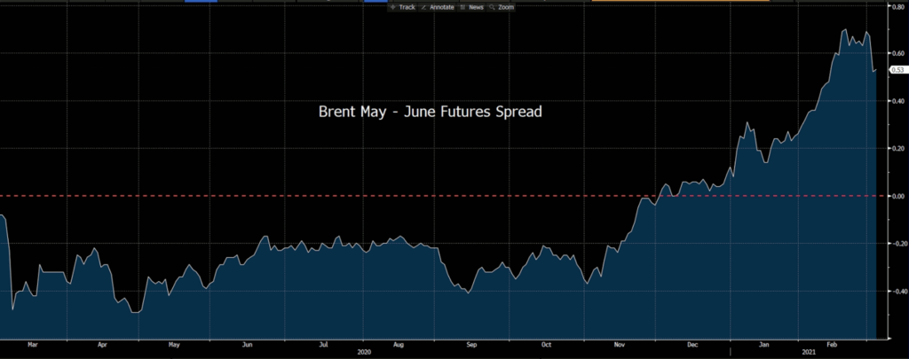 Brent Oil May Future | June Future Spread