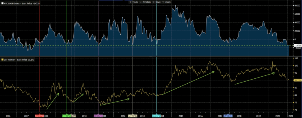 Dollar Index Weekly Chart, Dollar Index Non-Commercial Net Positions
