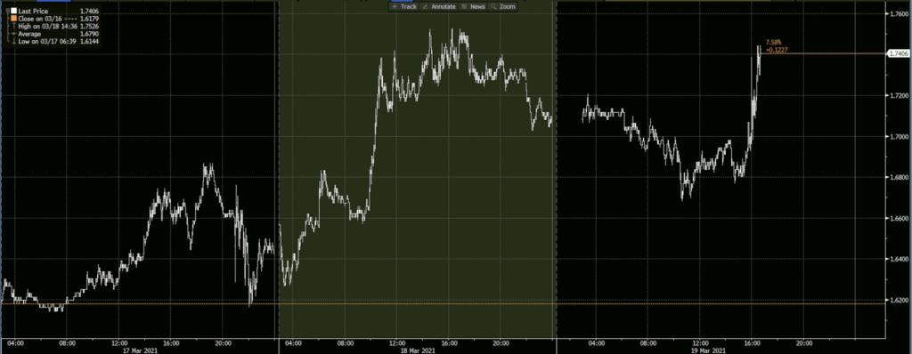 US 10-Year Treasury Rate
