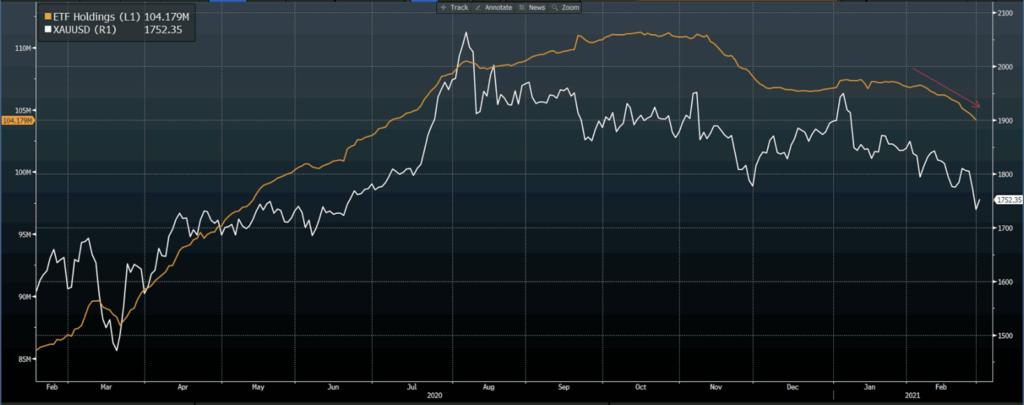 ETF's Gold Holdings