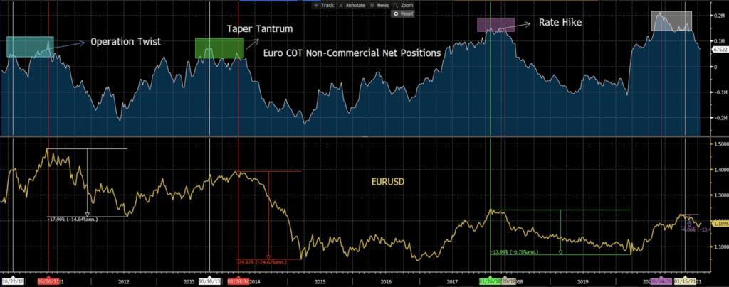 Euro Non-Commercial Net Positions and EURUSD