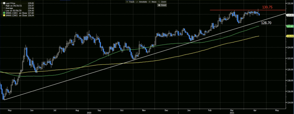 EURJPY Daily Chart, 100 and 200-Day Moving Averages