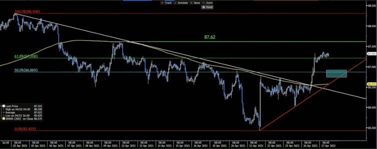 CADJPY Hourly Chart, 200 -Hour Moving Average