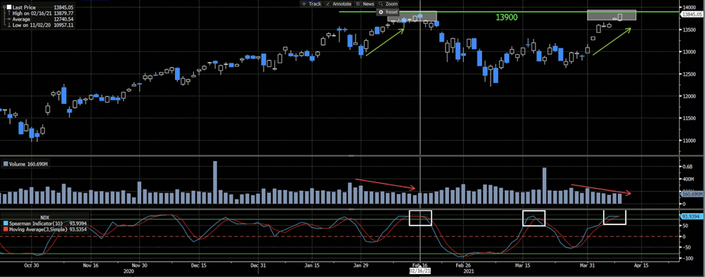 Nasdaq Daily Chart, Spearman Correlation Indicator