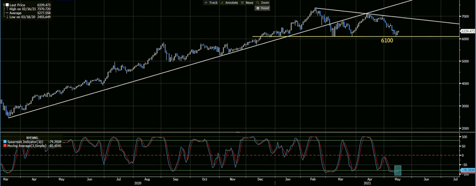 FANG Index Daily Chart
