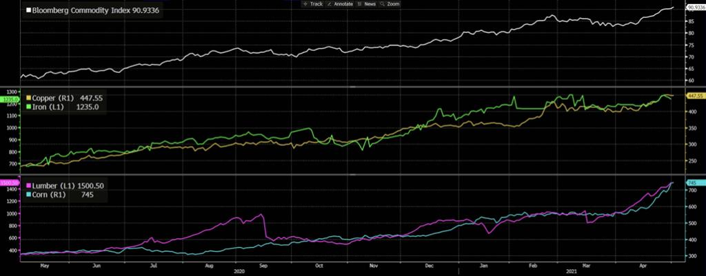 Bloomberg Commodity Index, Iron Ore, Copper, Lumber, Corn