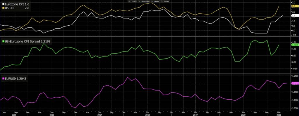 United States – Eurozone CPI Spread, EURUSD