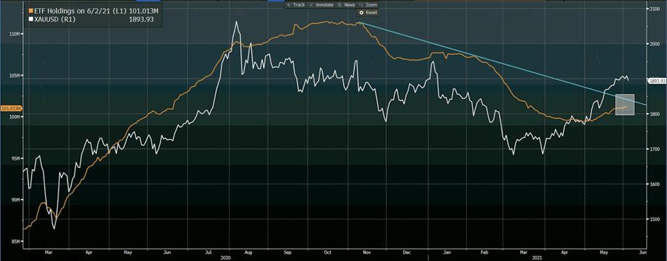XAUUSD, ETFs' Gold Holdings Daily Chart