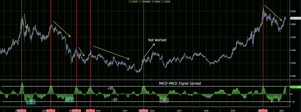 XAUUSD weekly Chart, MACD-MACD Signal Spread