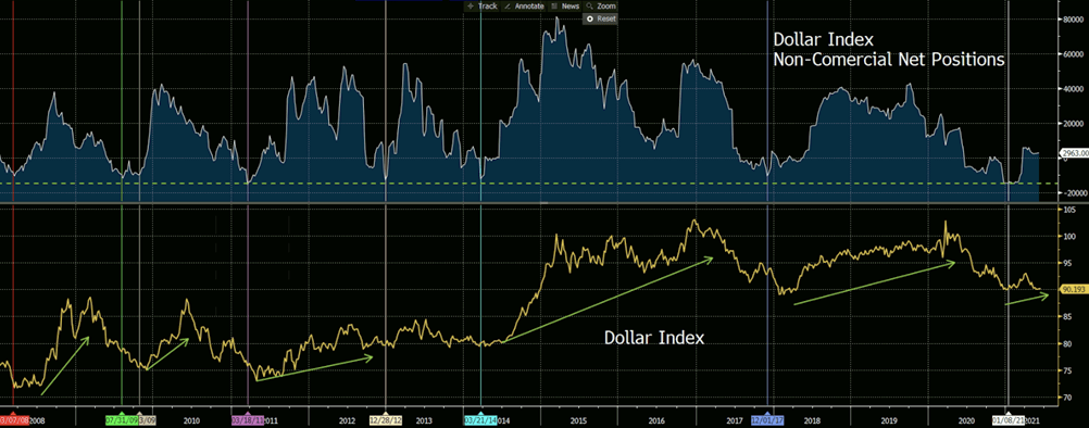 Dollar Index, Dollar Index Non-Commercial Net Positions Weekly Chart