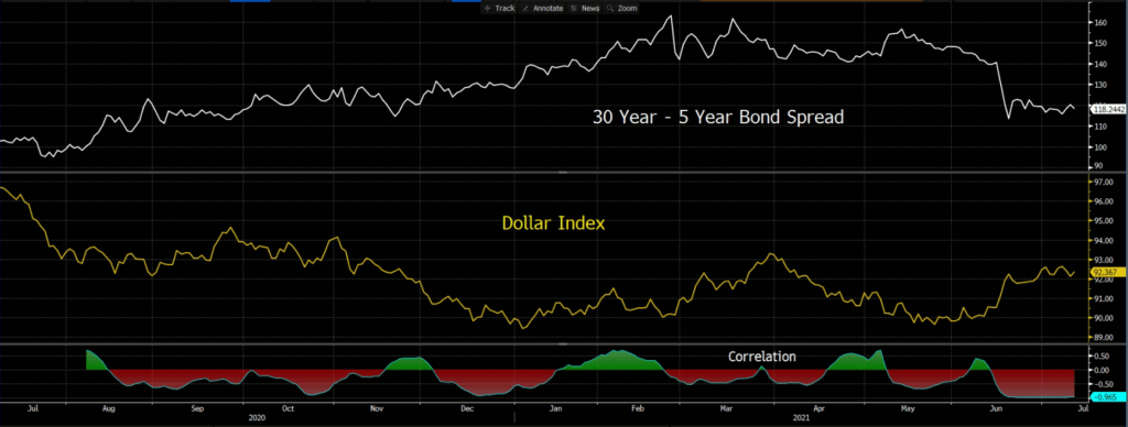 30 Year - 5 Year Bond Spread Daily Chart