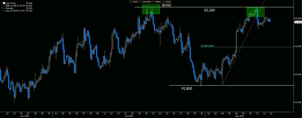 Dollar Index 4H Chart