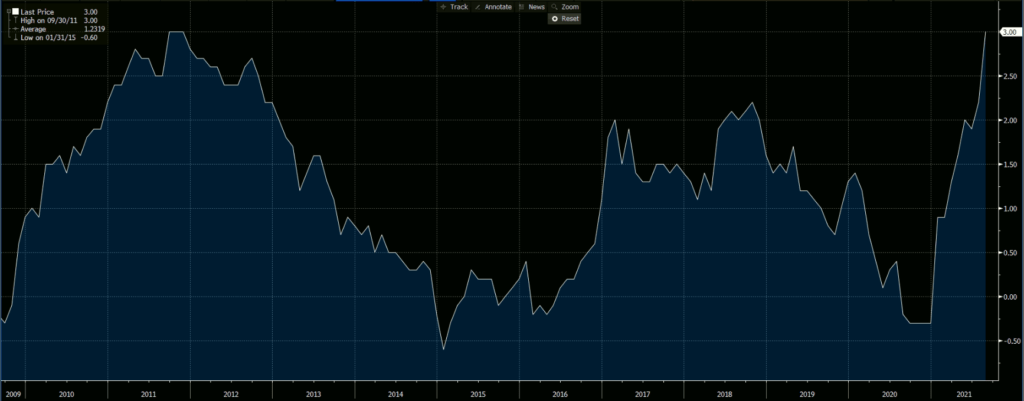 Eurozone CPI