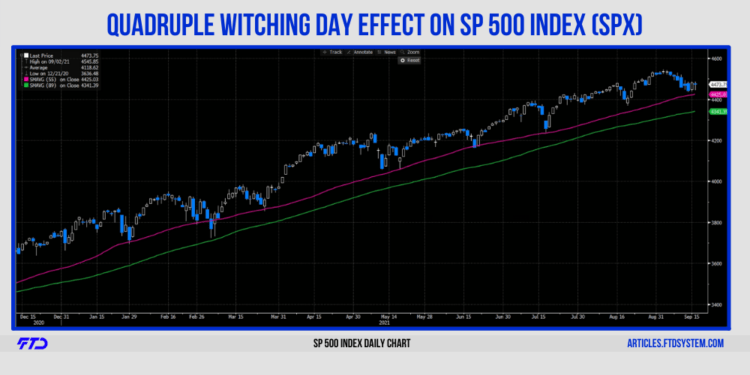 SP 500 Index Daily Chart on the last Quadruple Witching Day
