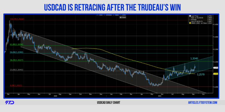 USDCAD is Retracing After The Trudeau's Win