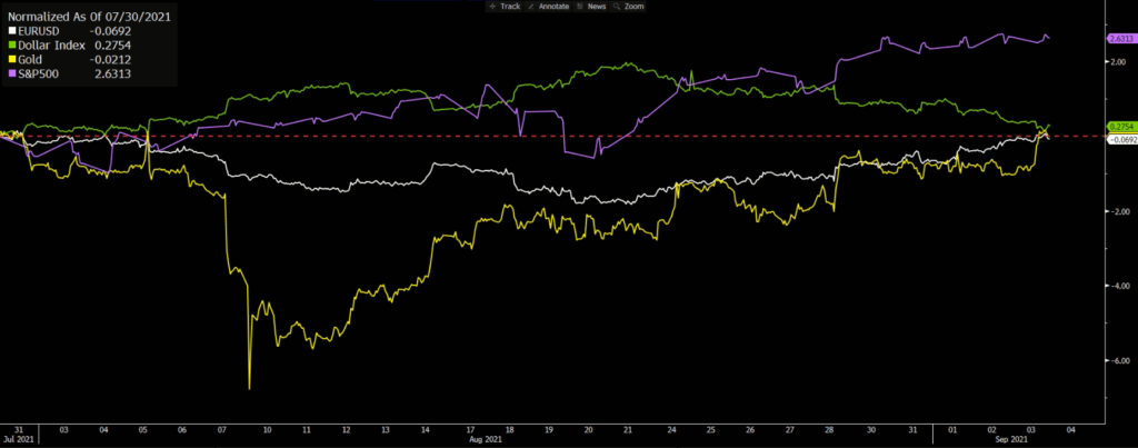 Monthly Percentage Changes – Gold, EURUSD, Dollar Index, S&P500