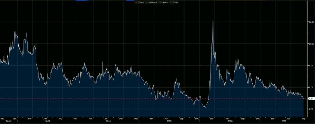 EURUSD 25 Delta Risk Reversals