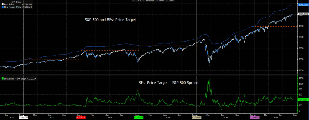 S&P 500 and BEst Price Target