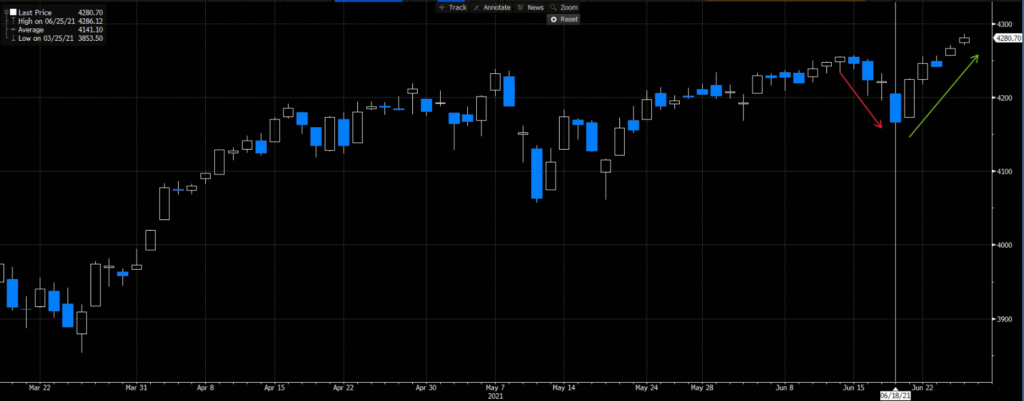 S&P500 on 6.18.2021 Quadruple Witching Day