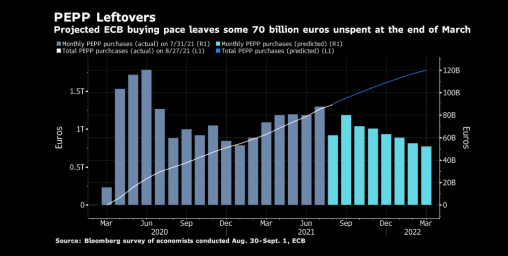 Bloomberg Survey about PEPP's Pace