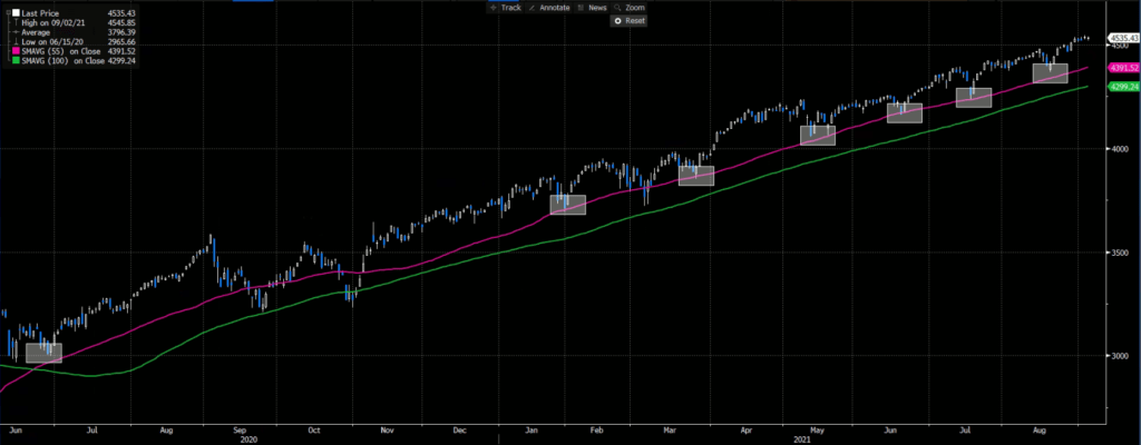S&P500 Daily Chart with 55 and 100-Day Moving Averages