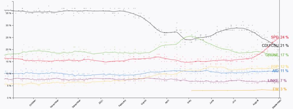 German Election Polls, Source: politico.eu