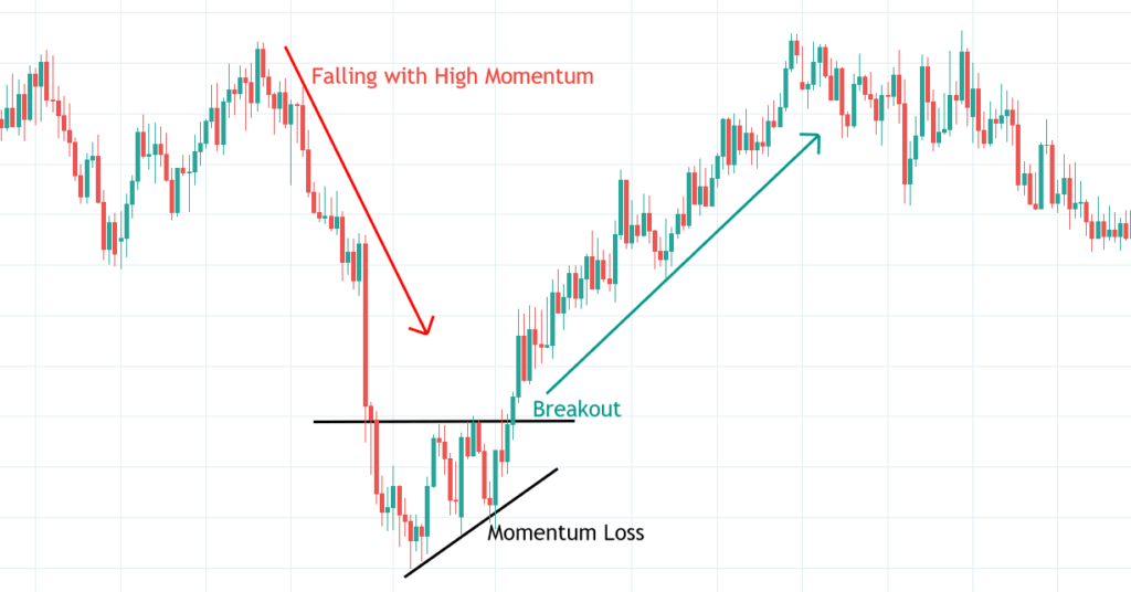 The chart displays an example of a reversal trading.