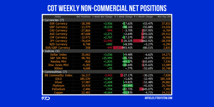 COT Futures Contracts, Non-Commercial Net Positions, Weekly Update